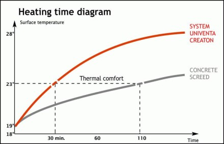 Heating time diagram