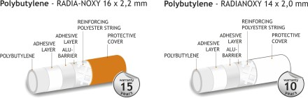 Polybutylene pipes for radiator conection