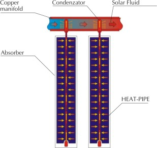 scheme of heat-pipe collector